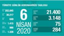 Son Dakika Sağlık Bakanlığı 6 Nisan 2020 tarihli verileri açıkladı.