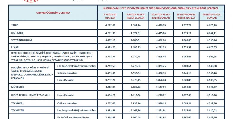 4/B Sözleşmeli Personel Zamlı Brüt Ücretleri Yayınlandı