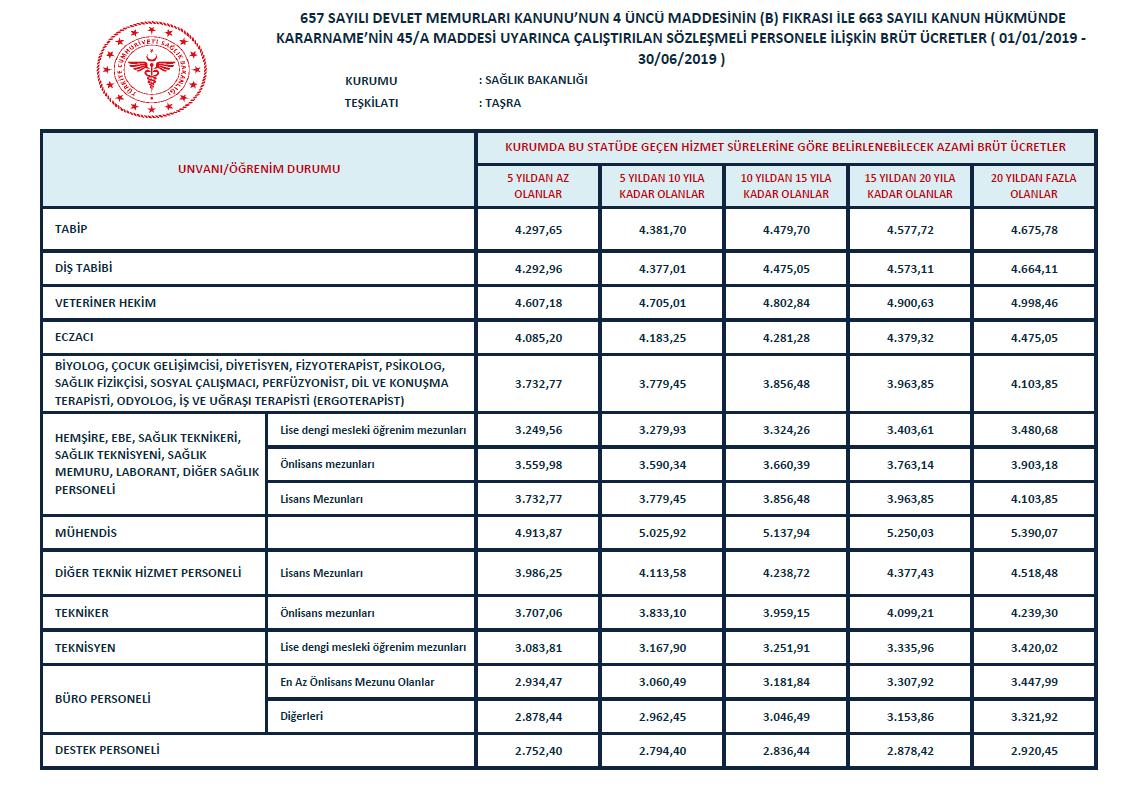 2019 sözleşmeli personel brüt